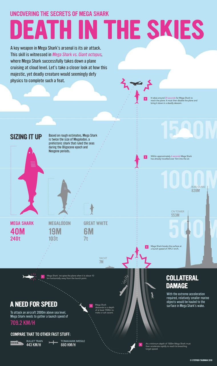 Shark jump physics